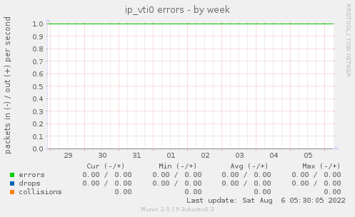 ip_vti0 errors
