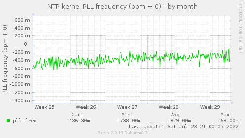 NTP kernel PLL frequency (ppm + 0)