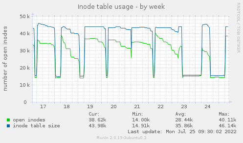 Inode table usage